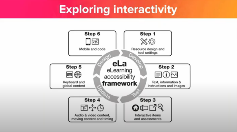 accessibilty framework