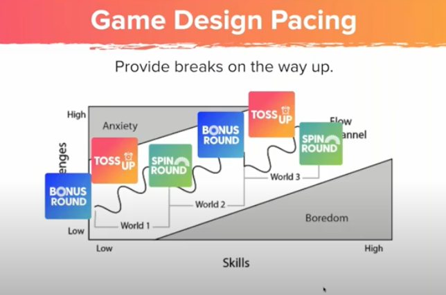 game pacing graphic showing where to place each Wheel of Fortune mode in the flow channel