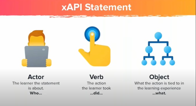 An xAPI statement is made of up actor - verb - object.