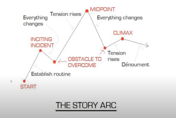 story arc graphic, going from start, inciting incident, obstacles, midpoint, to climax and denoument