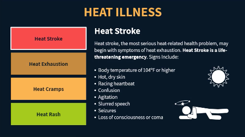 graphic illustrating signs of heat stroke
