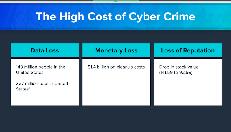Costs of the Equifax data breach for the company