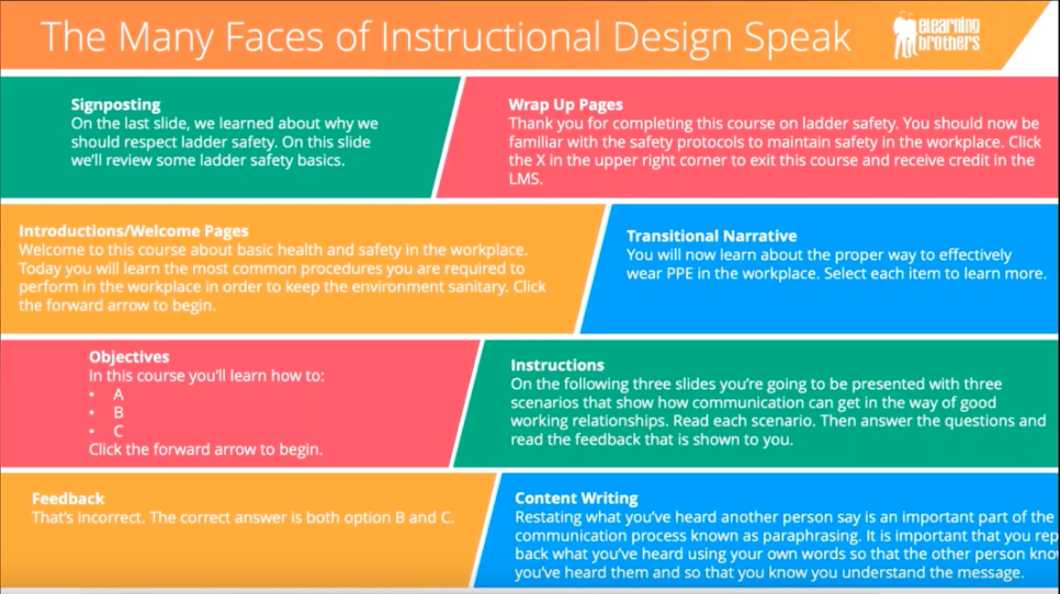 graphic showing different types of instructional design speak