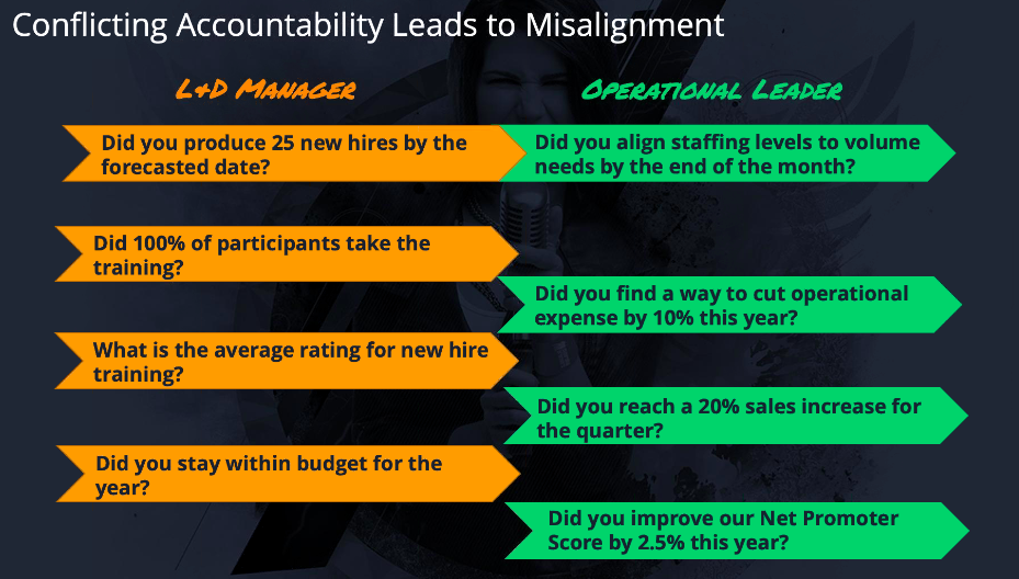 examples of misaligned business objectives between L&D and operational leaders
